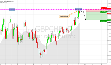 GBPCHF: GBPCHF - Double top in play?