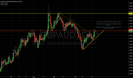GBPAUD: GBPAUD Potentially Shaping Up for a Short Trade