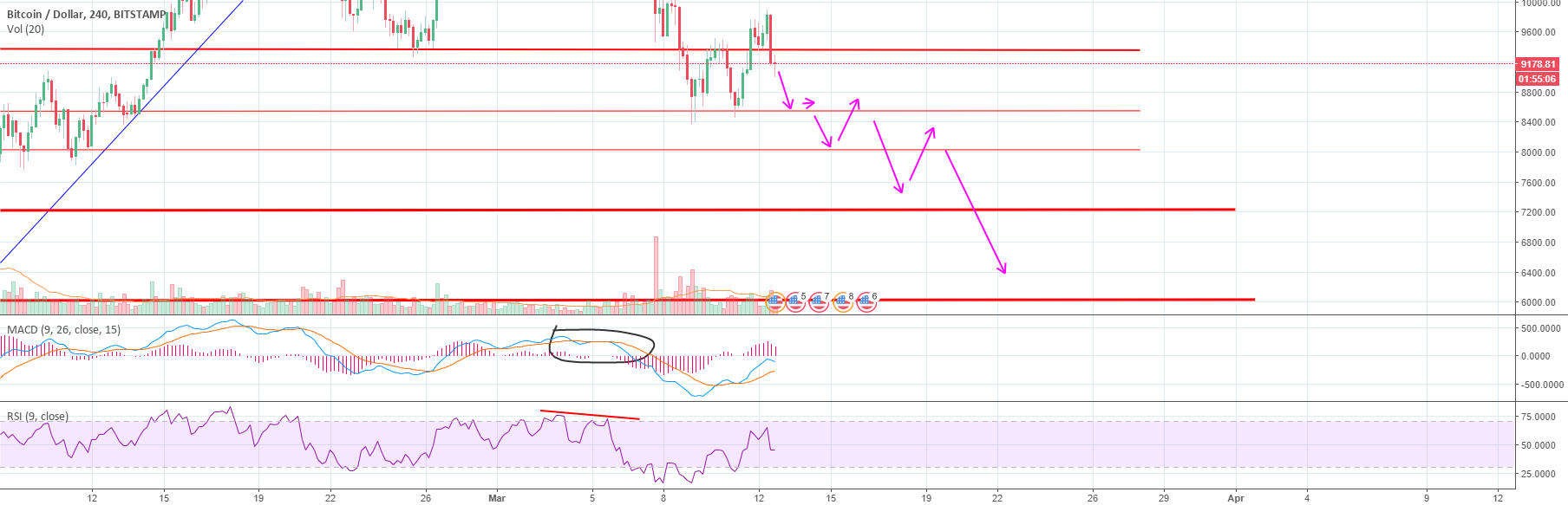 Double top confirmed - A Move down is inevitable - BTC