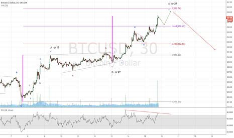 BTCUSD: One week EW Analysis for Bitcoin