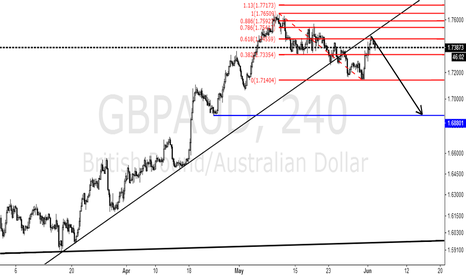 GBPAUD: Perfect step back