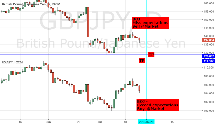 BOJ EXPECTATIONS: EXCEED/ HIT - LONG USDJPY; MISS - SHORT GBPJPY