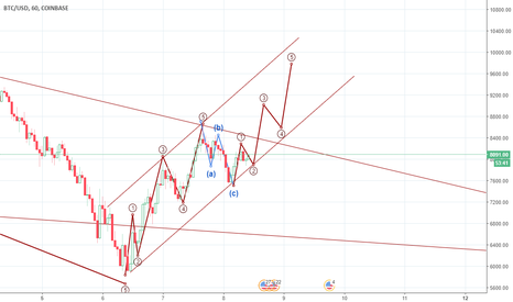 BTCUSD: Diary. My vision of the situation.What does old Elliot say?(Btc)