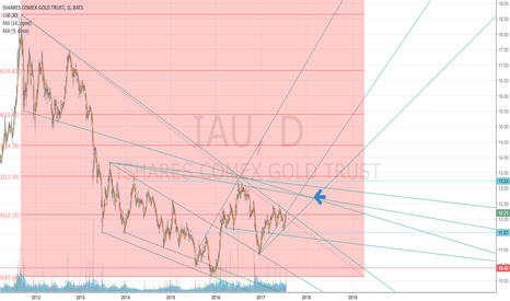 IAU: iShare Gold Trust