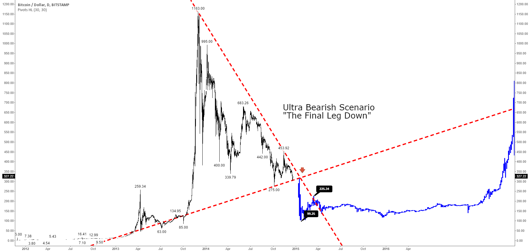 "Ultra Bearish Bitcoin Future Scenario: ""The Final Leg Down"""
