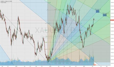 XAUUSD: X marks the spot.