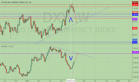 DXY: Dxy and gold, one down and one up, V shape