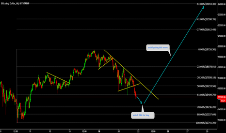 BTCUSD: BTCUSD Watch 786 for buy