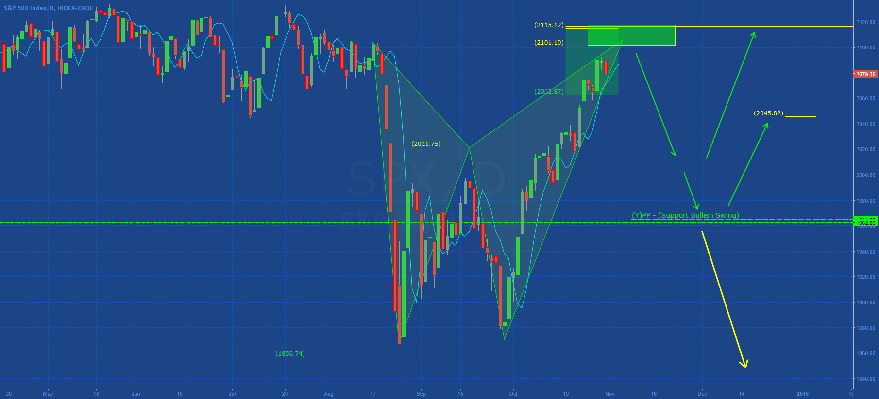 SP500: Harmonic in development?