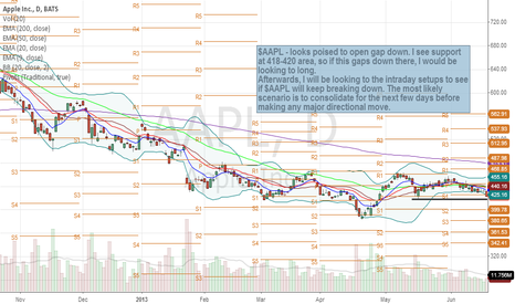 AAPL: Apple $AAPL - My Thoughts