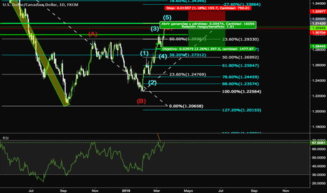 USDCAD: USDCAD retroceso