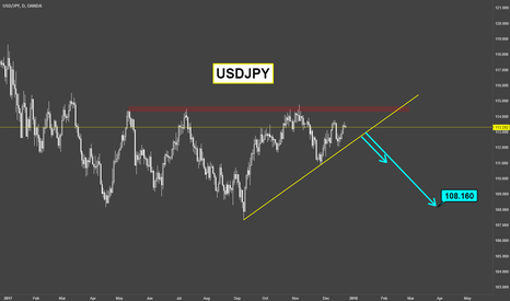 USDJPY: USDJPY / Weekly Outlook