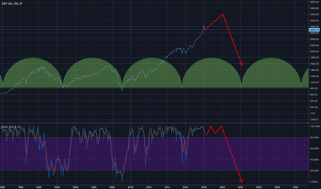 SPX: Bubble Collapse? It's not time