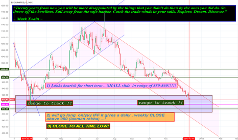 BSE: MY VIEW ON BSE ( near all time low)!!