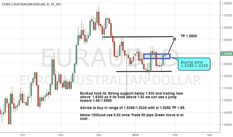 EURAUD: Euraud buy advice on Strong support Advice with Risk Management