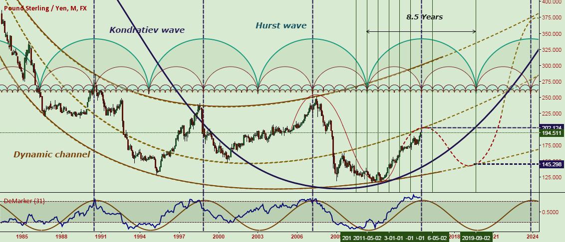Kondratiev wave + Hurst wave