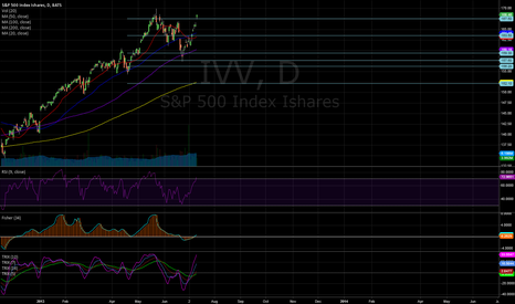 IVV: levels