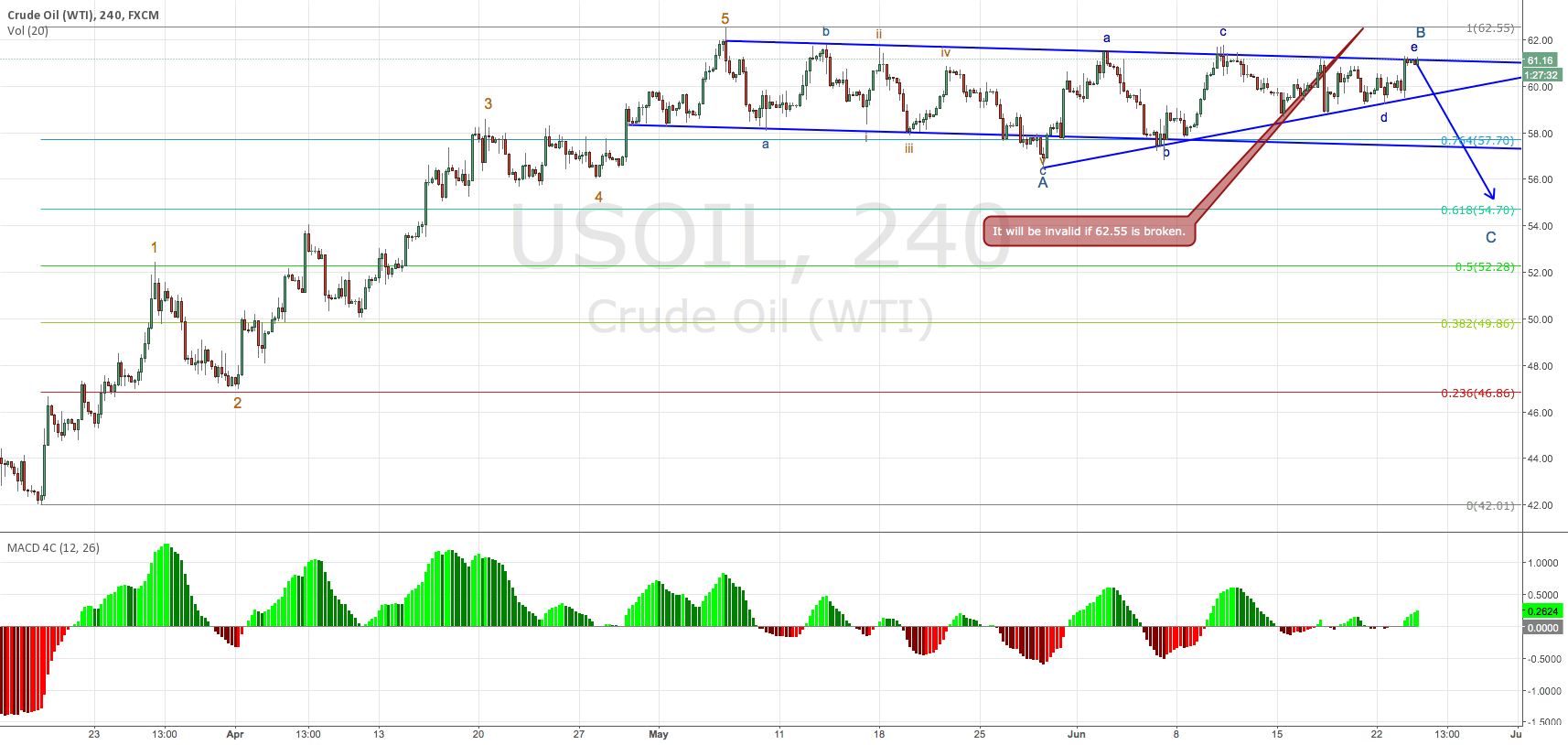 Elliot wave analysis on oil (2015-06-24)