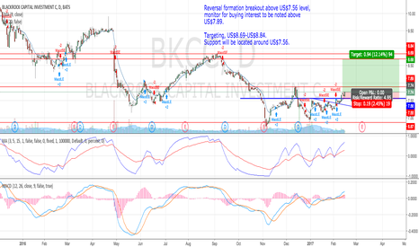 BKCC: Reversal formation breakout above US$7.56 level