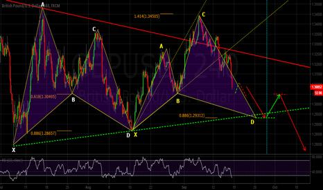 GBPUSD: GBPUSD 4H chart ... trade plan