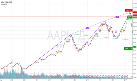 AAPL: продаем яблоки :)