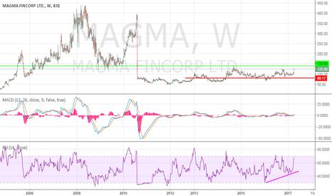 MAGMA: Magma Fin corp: Hassle Free Growth Stock