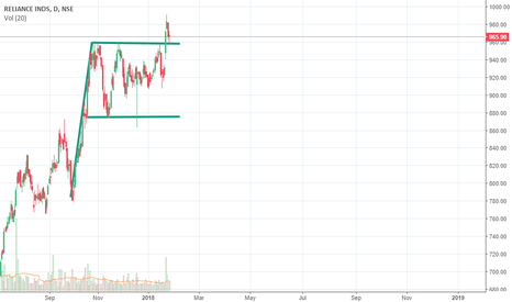 RELIANCE: Long Flag Breakout on Reliance