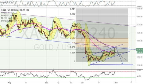 XAUUSD: Is Gold going to retest the October low at $1240 ?!