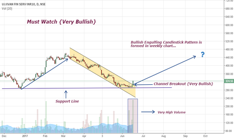 UJJIVAN: Channel Breakout { Very Bullish }