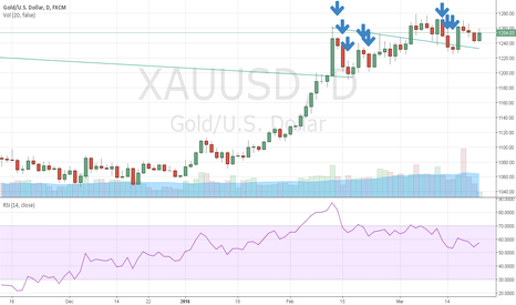 XAUUSD: rhythm does not change