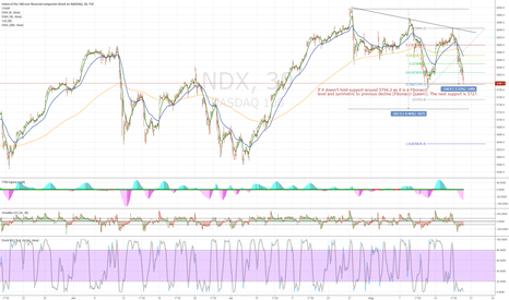 NDX: NDX support and level to watch out