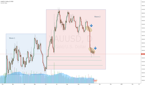 XAUUSD: Is there room for more correction?