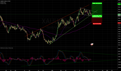 XAUUSD: Gold consolidation almost over. Going Long.