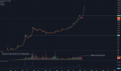 BTCUSD: $8k may be the low until end of the year.