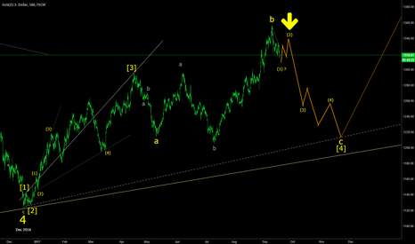 XAUUSD: XAUUSD potential deep retracement