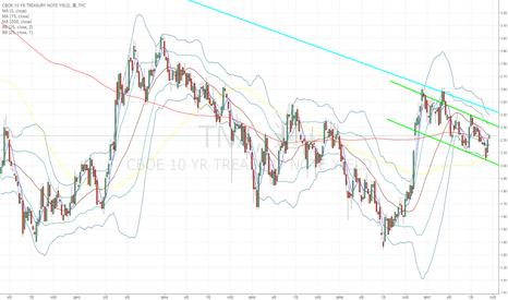 TNX: 米10年国債:FOMCで2.28%を上抜けたらドルは相当強くなるかも?