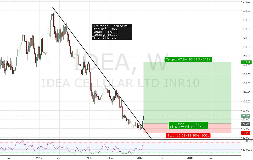 Idea Trendline Break