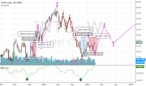 INTC: WAVE 3 Begins. INTC mirrors its prior cycles + indicator conf.