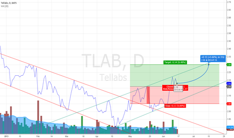 TLAB: TLAB change from down to up trend