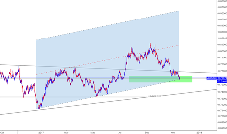 AUDUSD: watch for long