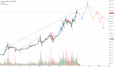 BTCUSD: BTC Elliot Wave medium term: 6000USD in Nov. & 1800 in January?