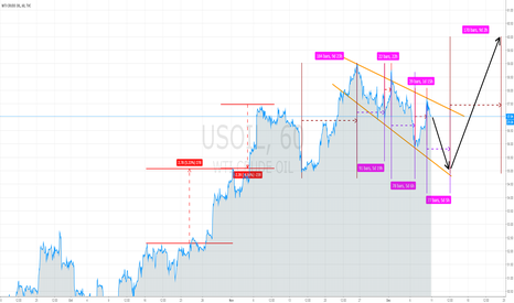 USOIL: OIL FUTURES GET 60 USD AT END OF YEAR