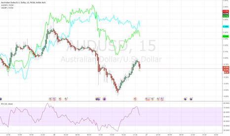 AUDUSD: Strength Weak Trading AUDUSD 20170726