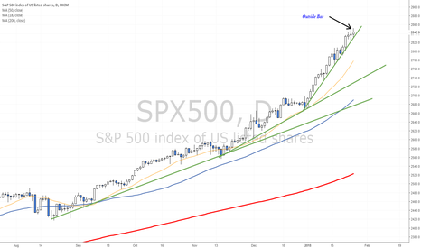 SPX500: Outside Bar pattern