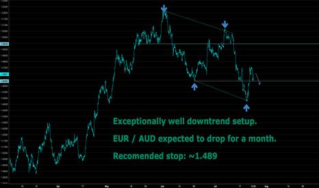 EURAUD: EUR / AUD Short