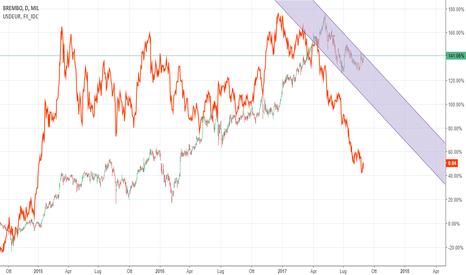 BRE: BREMBO: EUR/USD