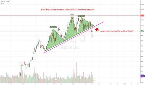 AAPL: AAPL Trendreversal! H/S Pattern - Return move failed! Bearish