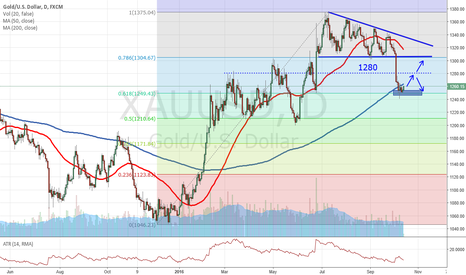 XAUUSD: Going long on gold??