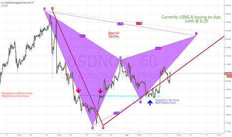 USDNOK: Still long USD/NOK