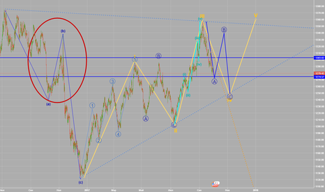 XAUUSD: GOLD _wave analyses | october vawe 4 a/b